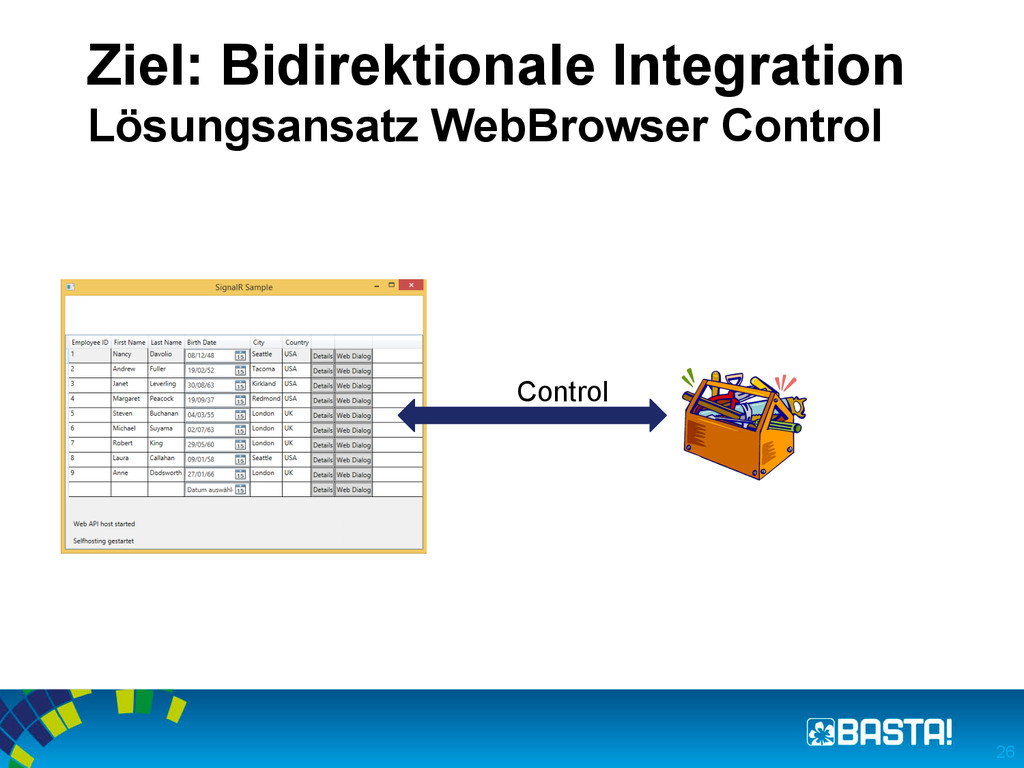 Ziel: Bidirektionale Integration Lösungsansatz ...