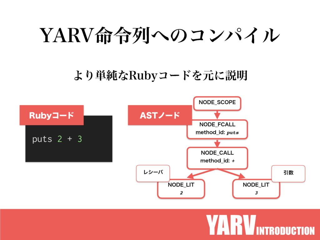 "YARVINTRODUCTION :""37໋ྩྻͷίϯύΠϧ ΑΓ୯७ͳ3VCZίʔυΛݩʹ..."