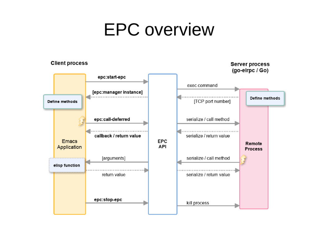 EPC overview
