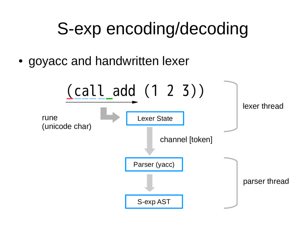 S-exp encoding/decoding ● goyacc and handwritte...