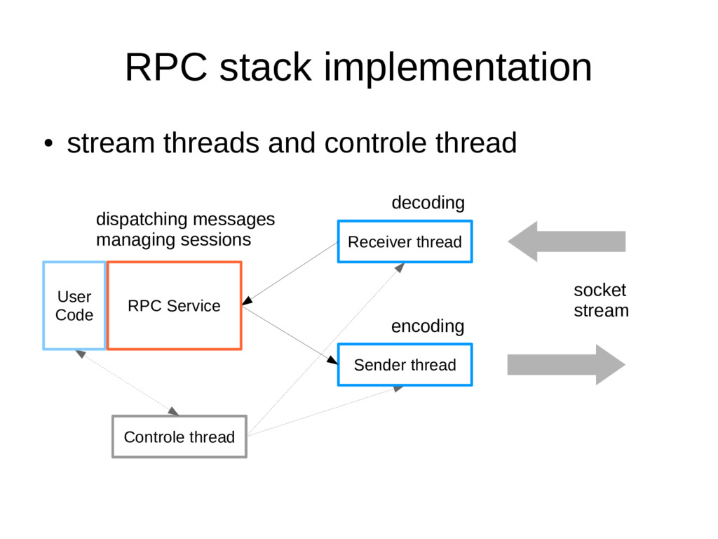RPC stack implementation ● stream threads and c...
