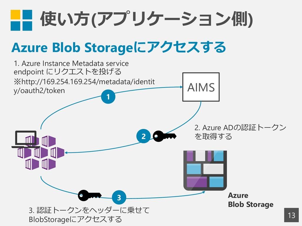 使い方(アプリケーション側) 13 Azure Blob Storage AIMS 1. Az...