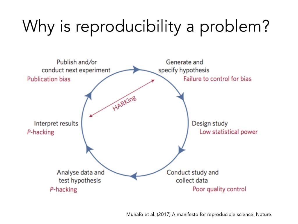 Munafo et al. (2017) A manifesto for reproducib...