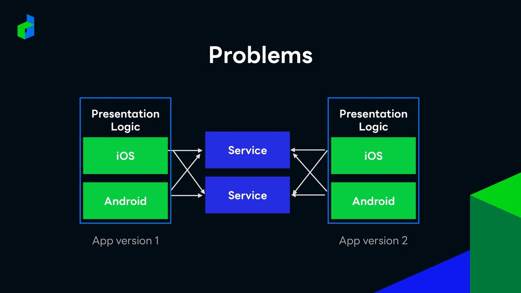 Service Service iOS Android App version 1 iOS A...