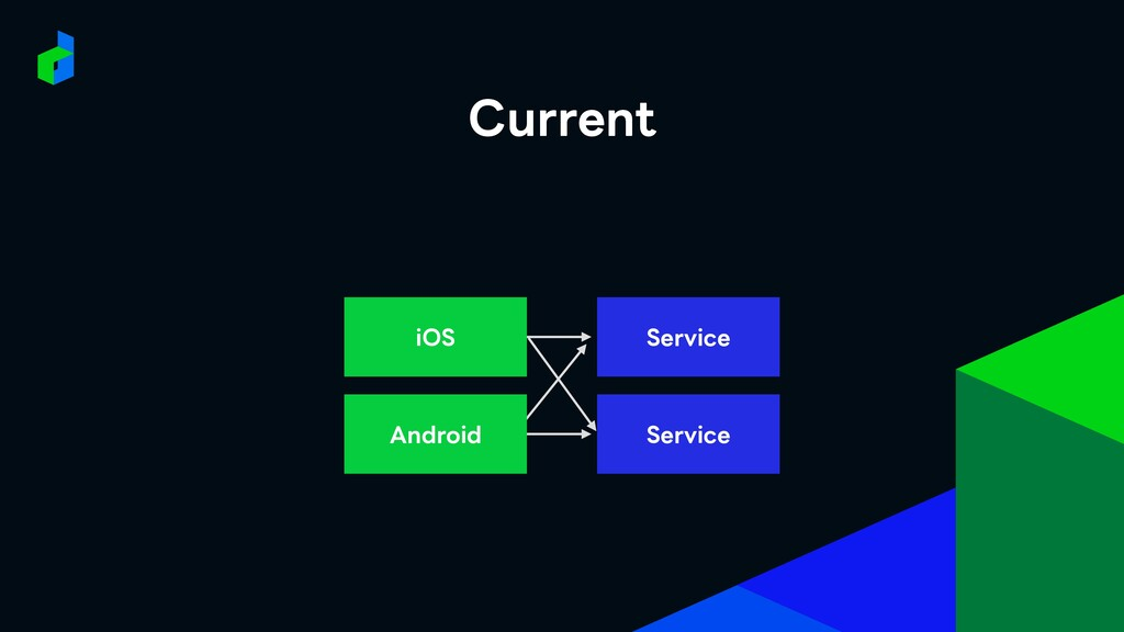 Service iOS Service Android Current