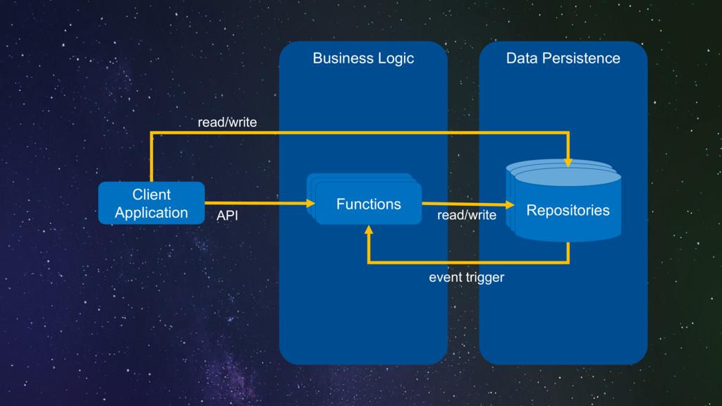 Data Persistence Business Logic Client Applicat...