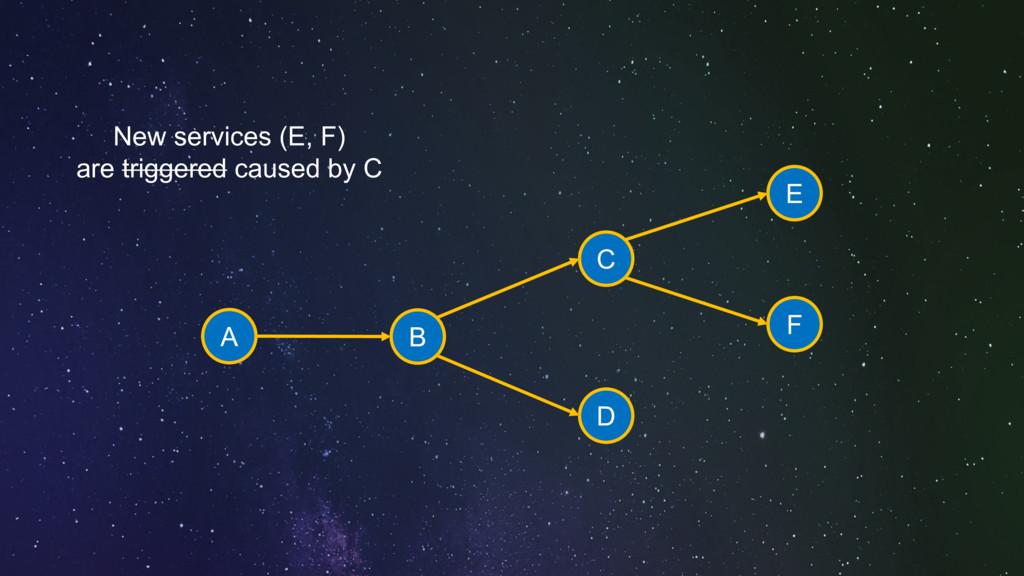 A B C D E F New services (E, F) are triggered c...