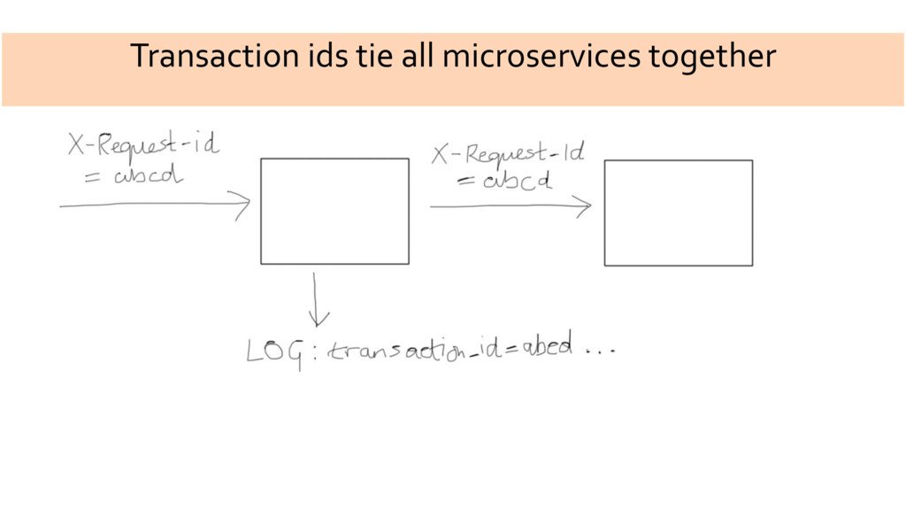 Transaction ids tie all microservices together