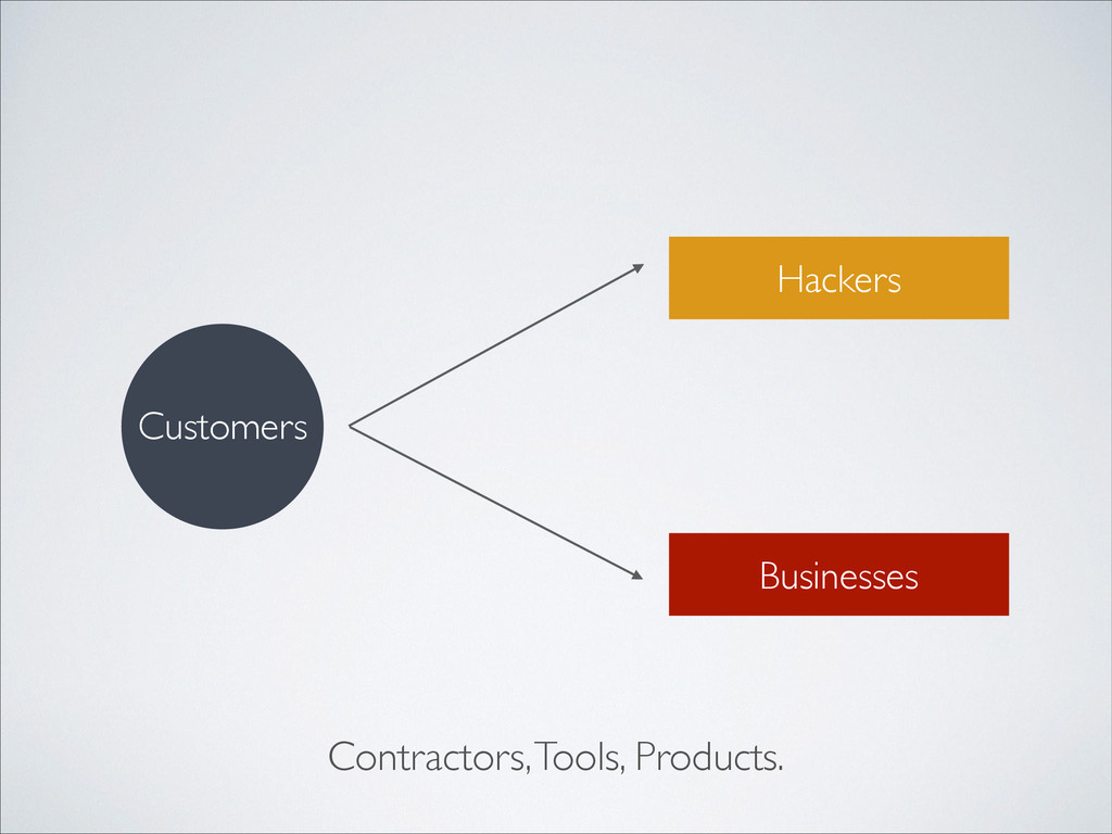 Customers Hackers Businesses Contractors, Tools...