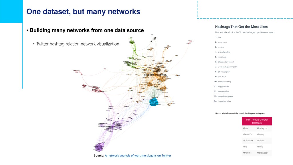 One dataset, but many networks • Building many ...