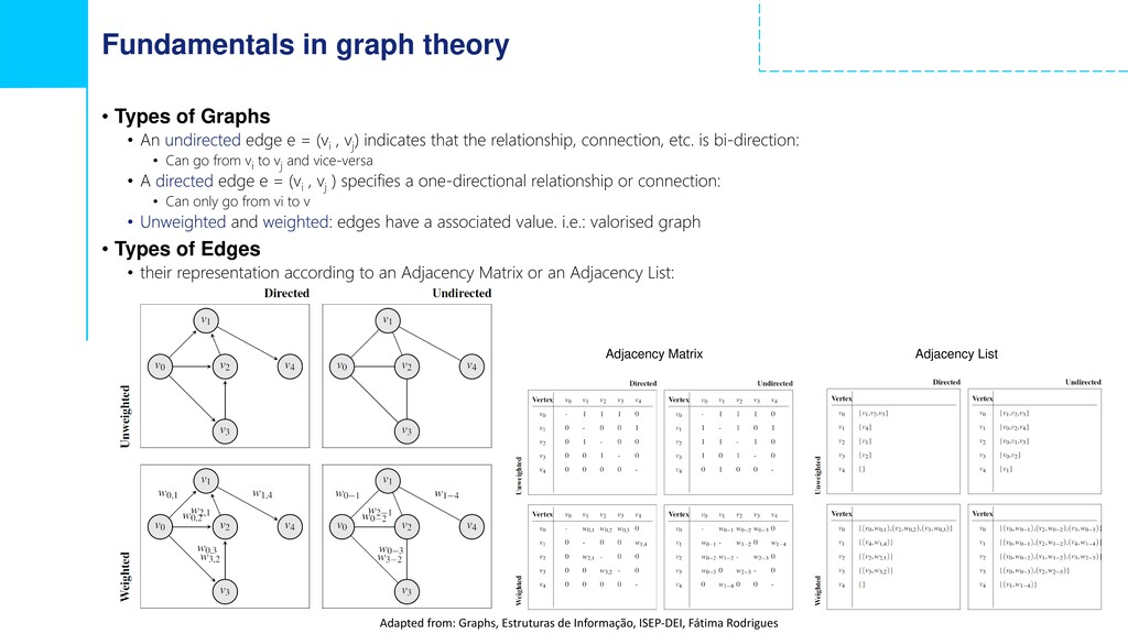 Fundamentals in graph theory • Types of Graphs ...