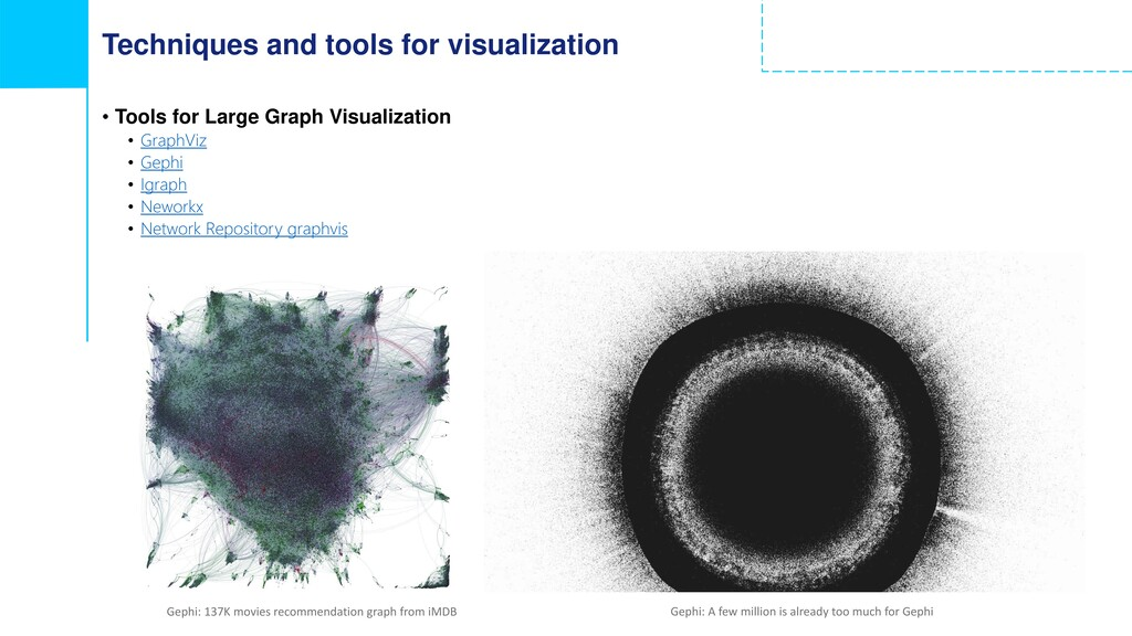 Techniques and tools for visualization • Tools ...