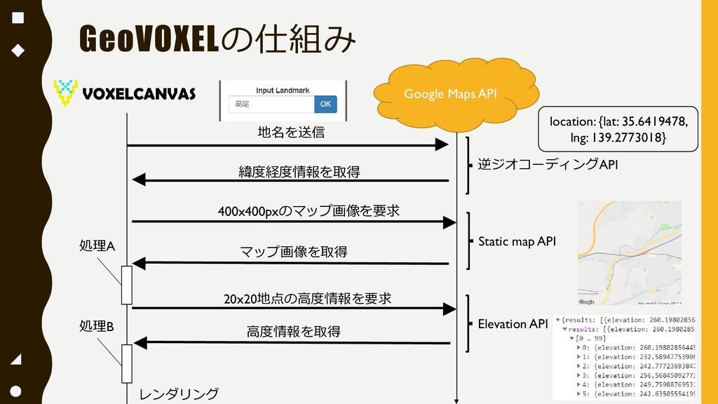 GeoVOXELの仕組み Google Maps API 地名を送信 緯度経度情報を取得 40...