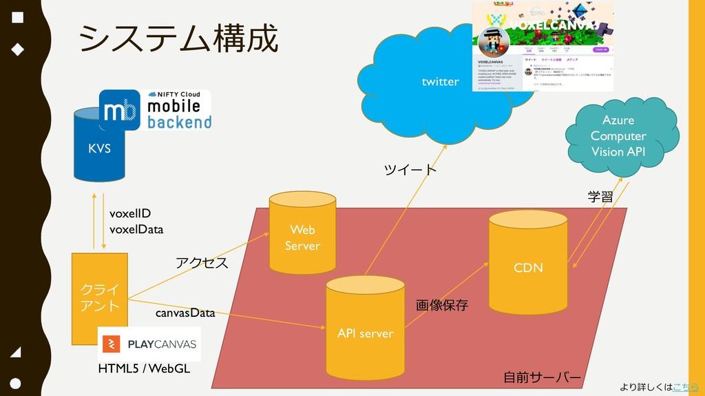 システム構成 クライ アント KVS API server CDN twitter HTML5...