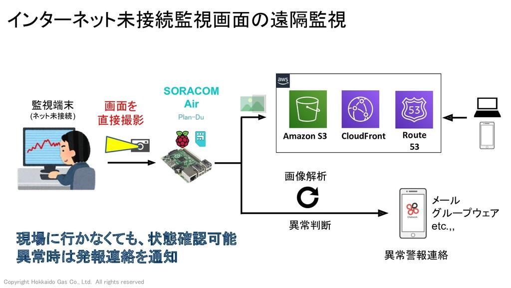 インターネット未接続監視画面の遠隔監視 異常警報連絡 監視端末 (ネット未接続) 画像解析...
