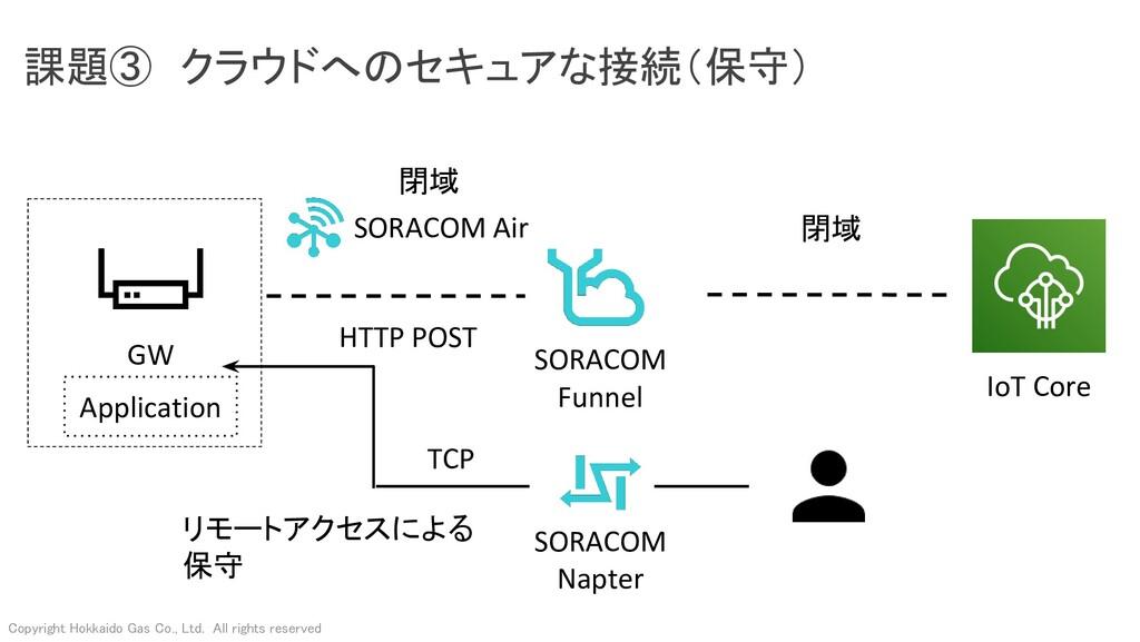 課題③ クラウドへのセキュアな接続(保守) GW SORACOM Air SORACOM F...
