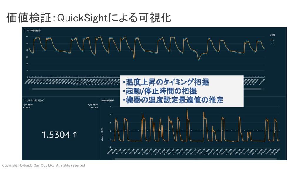 価値検証:QuickSightによる可視化 Copyright Hokkaido Gas C...