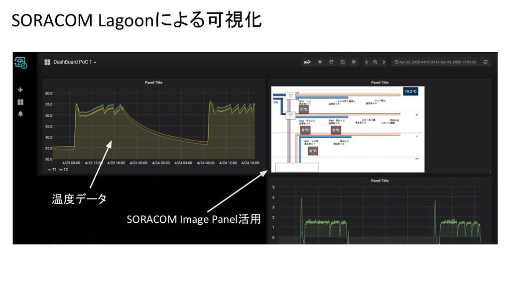 SORACOM Image Panel活用 温度データ SORACOM Lagoonによる可視化