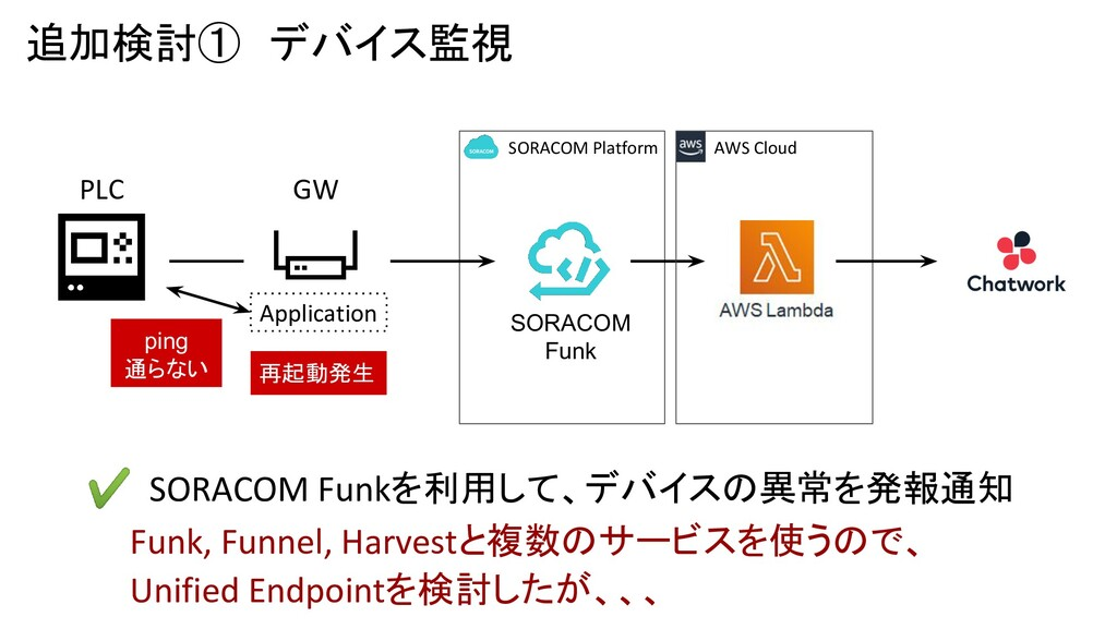 追加検討① デバイス監視 GW PLC SORACOM Funk Application pi...
