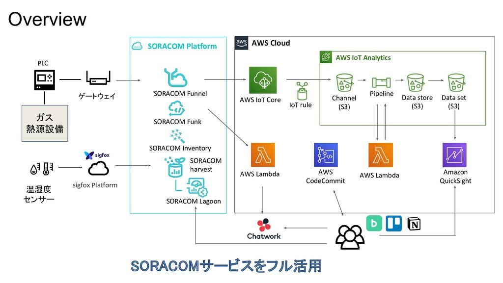 SORACOMサービスをフル活用 SORACOM Platform AWS IoT Anal...