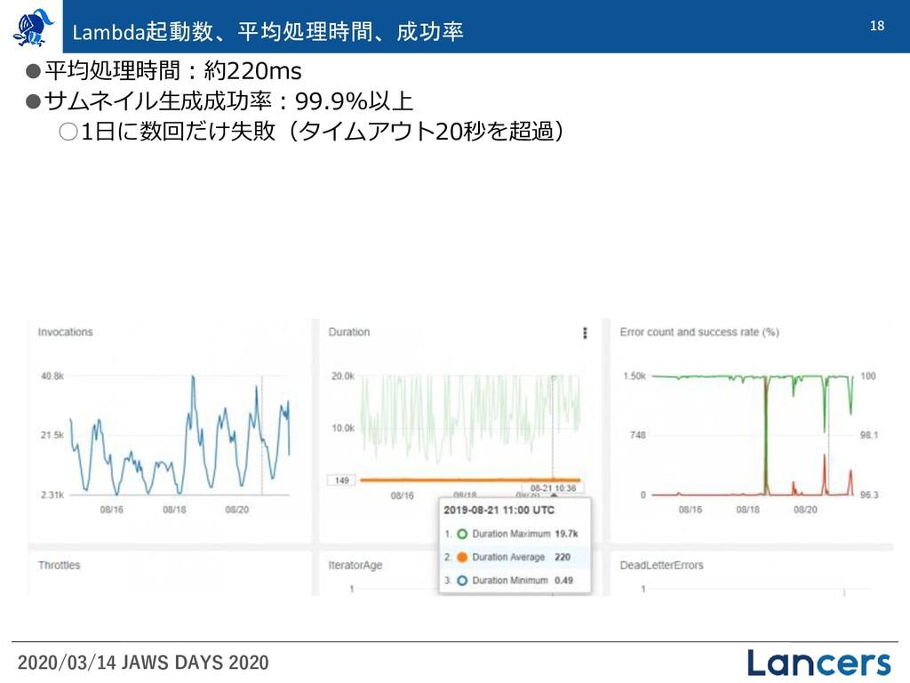 2020/03/14 JAWS DAYS 2020 18 Lambda起動数、平均処理時間、成...