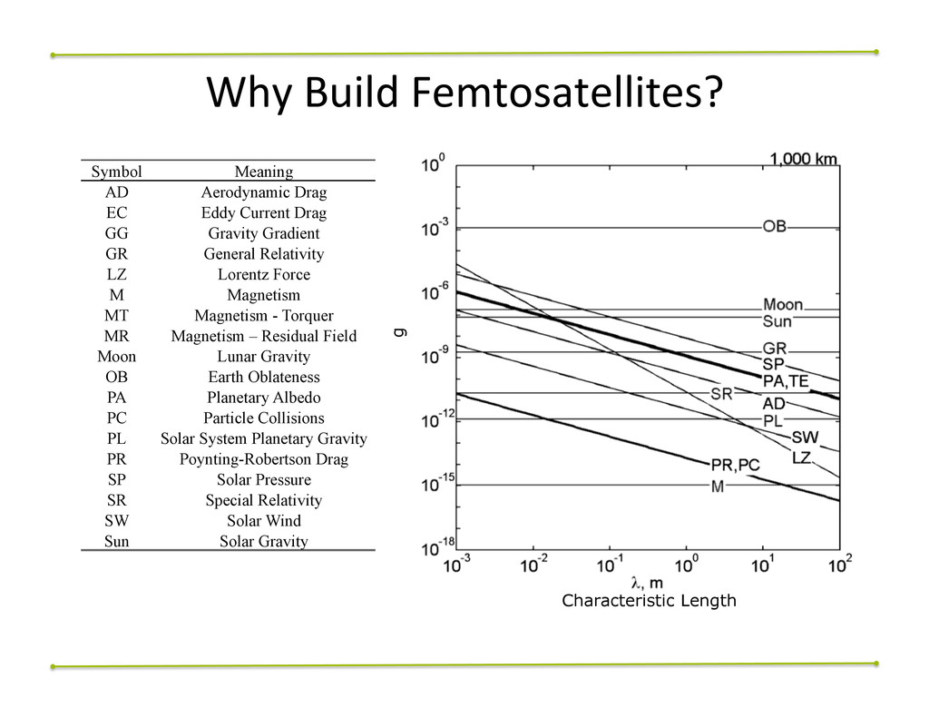 Why$Build$Femtosatellites?$ Symbol Meaning AD A...