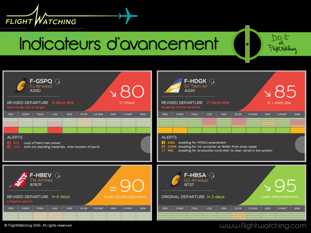 www.flightwatching.com Indicateurs d'avancement...