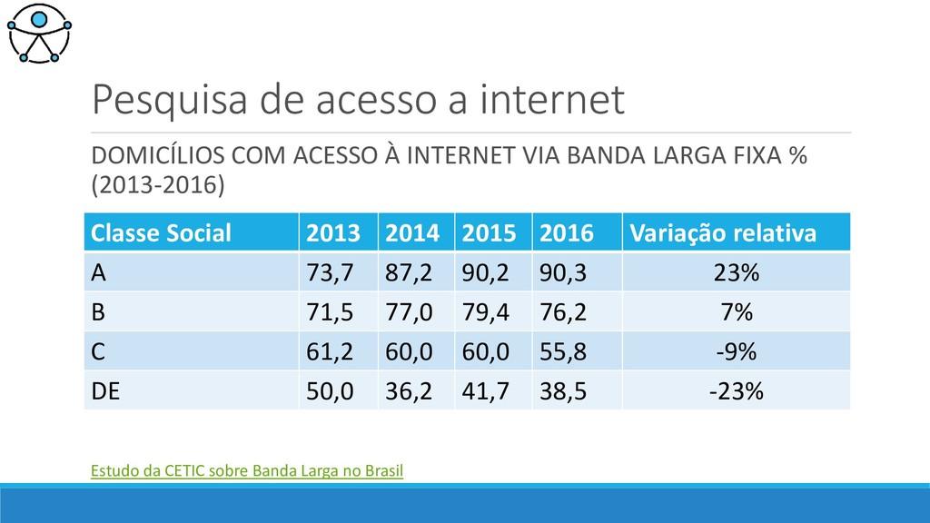 Pesquisa de acesso a internet DOMICÍLIOS COM AC...