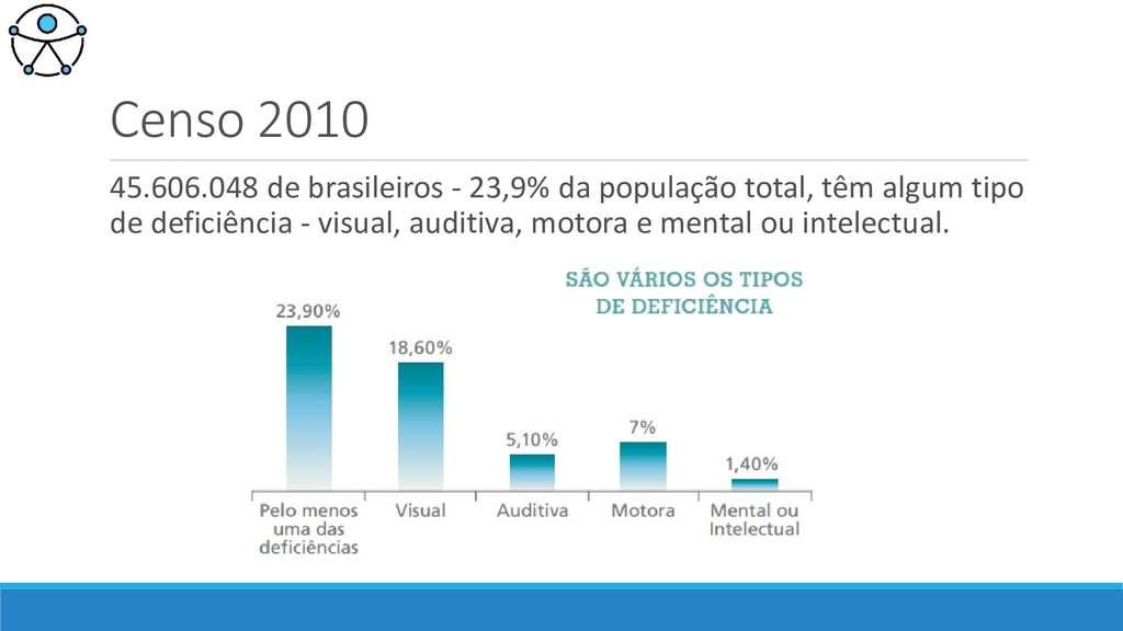 Censo 2010 45.606.048 de brasileiros - 23,9% da...