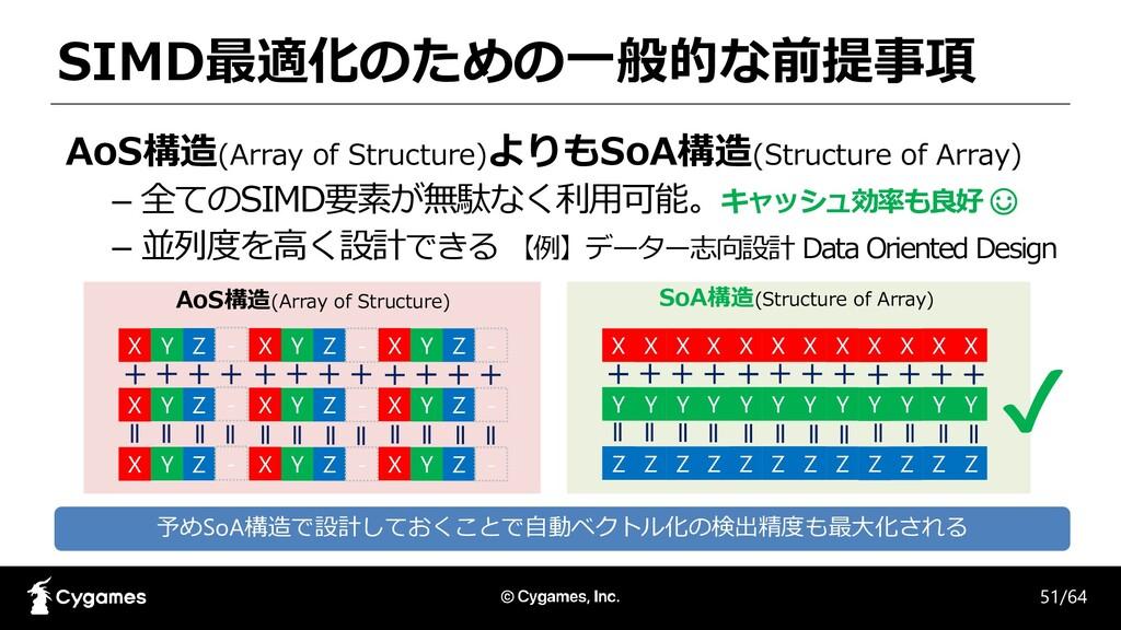 SIMD最適化のための一般的な前提事項 AoS構造(Array of Structure)より...