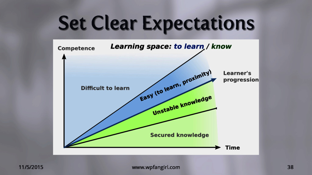 Set Clear Expectations 11/5/2015 www.wpfangirl....