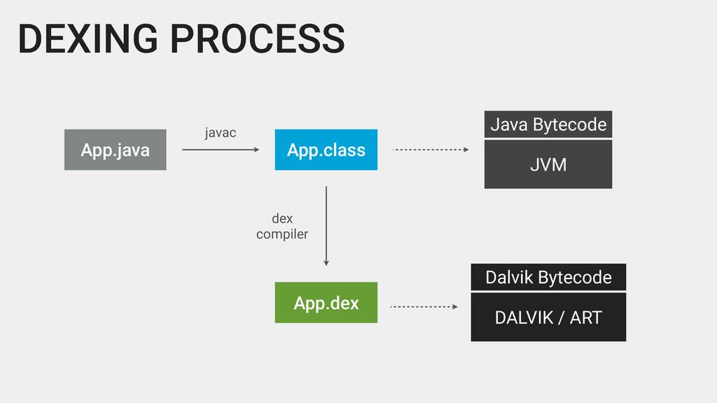 DEXING PROCESS App.java App.class JVM Java Byte...