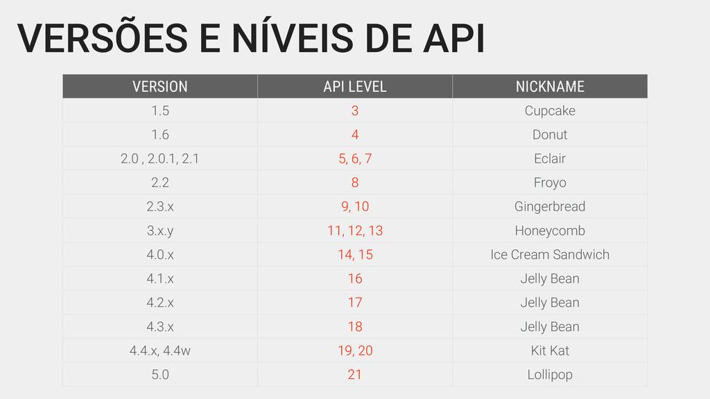 VERSÕES E NÍVEIS DE API VERSION API LEVEL NICKN...