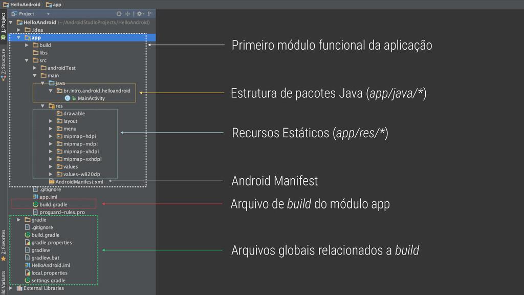 Estrutura de pacotes Java (app/java/*) Recursos...