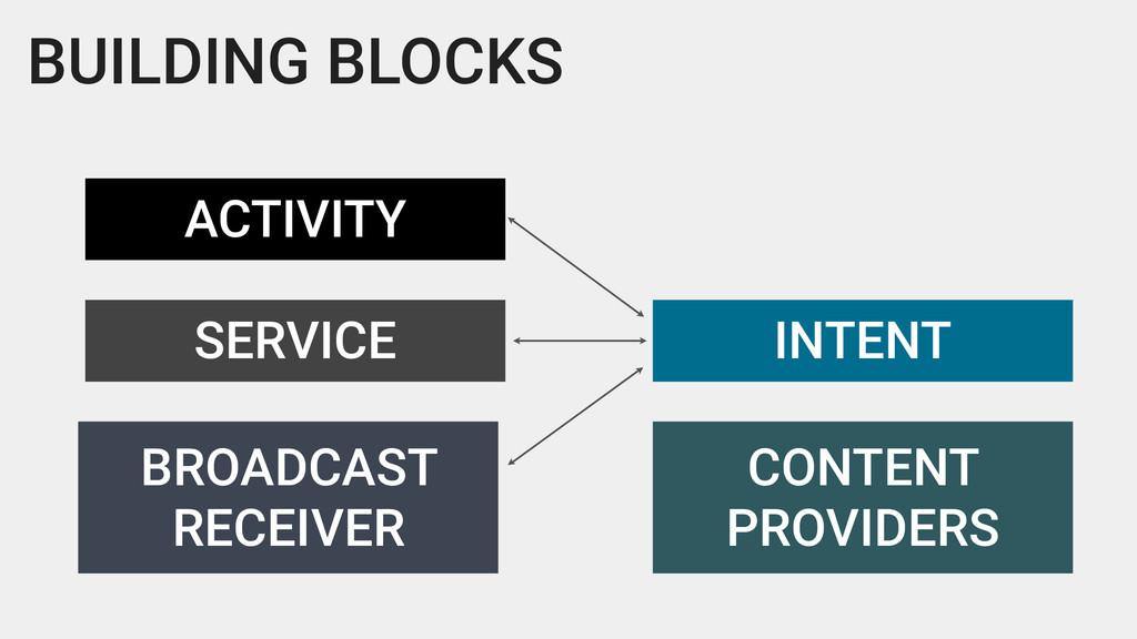 BUILDING BLOCKS ACTIVITY SERVICE BROADCAST RECE...
