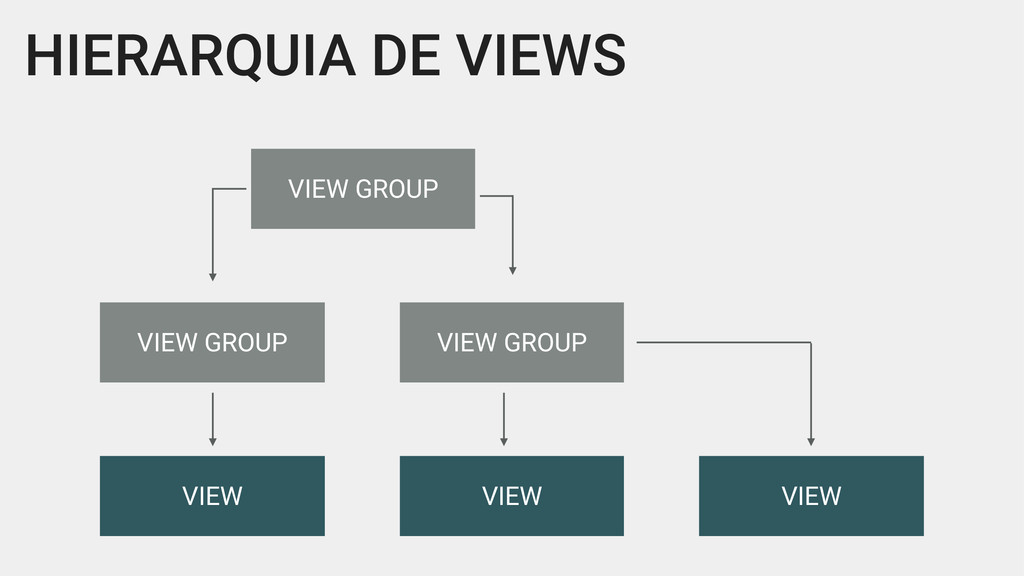 HIERARQUIA DE VIEWS VIEW GROUP VIEW GROUP VIEW ...