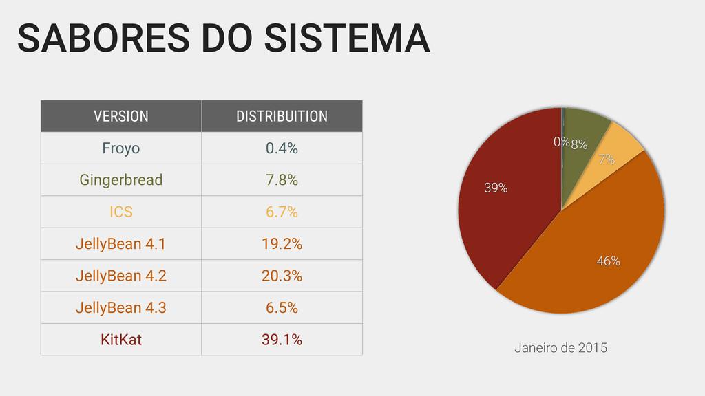 SABORES DO SISTEMA VERSION DISTRIBUITION Froyo ...