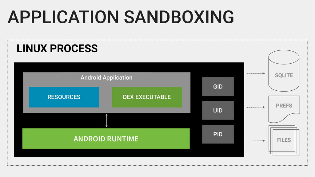 APPLICATION SANDBOXING LINUX PROCESS Android Ap...