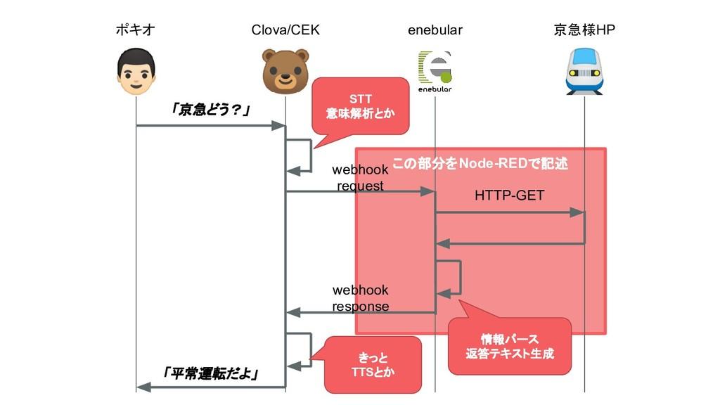 ポキオ Clova/CEK enebular 京急様HP STT 意味解析とか 情報パース 返...