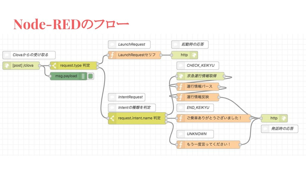 Node-REDのフロー