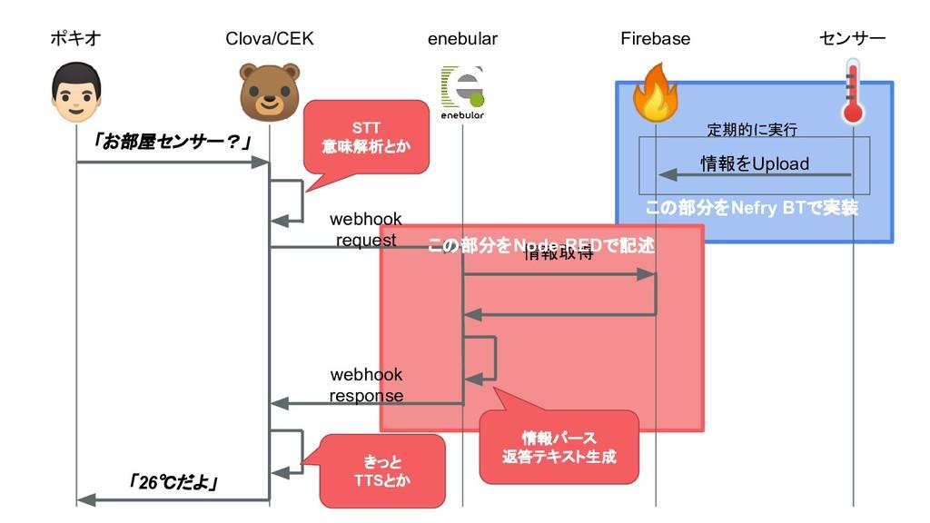 ポキオ Clova/CEK enebular Firebase STT 意味解析とか 情報パー...
