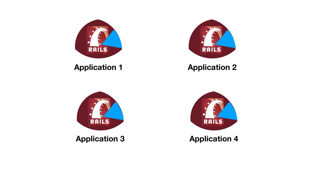 Application 1 Application 2 Application 3 Appli...