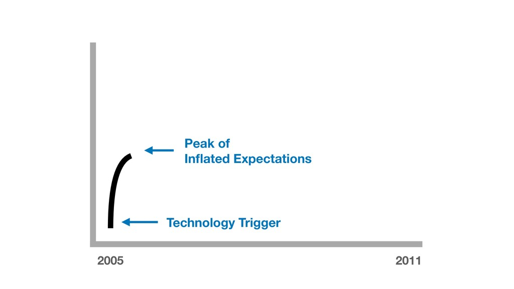 Technology Trigger Peak of Inflated Expectations...