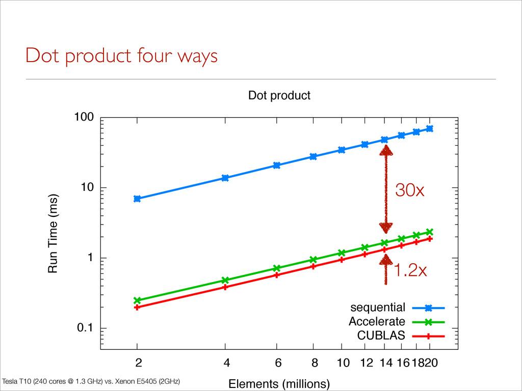 Dot product four ways 0.1 1 10 100 2 4 6 8 10 1...