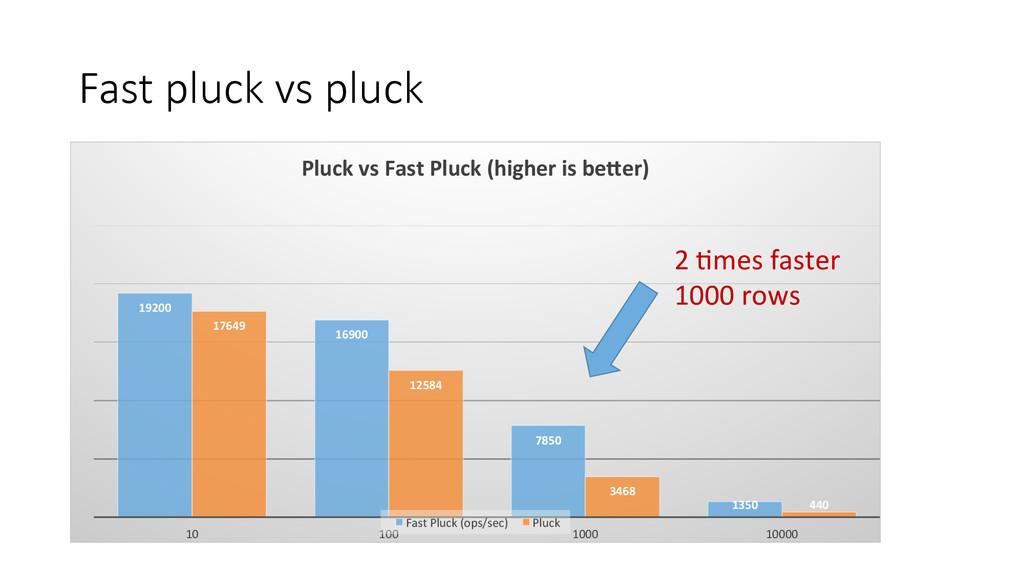 Fast pluck vs pluck 19200  16900  785...