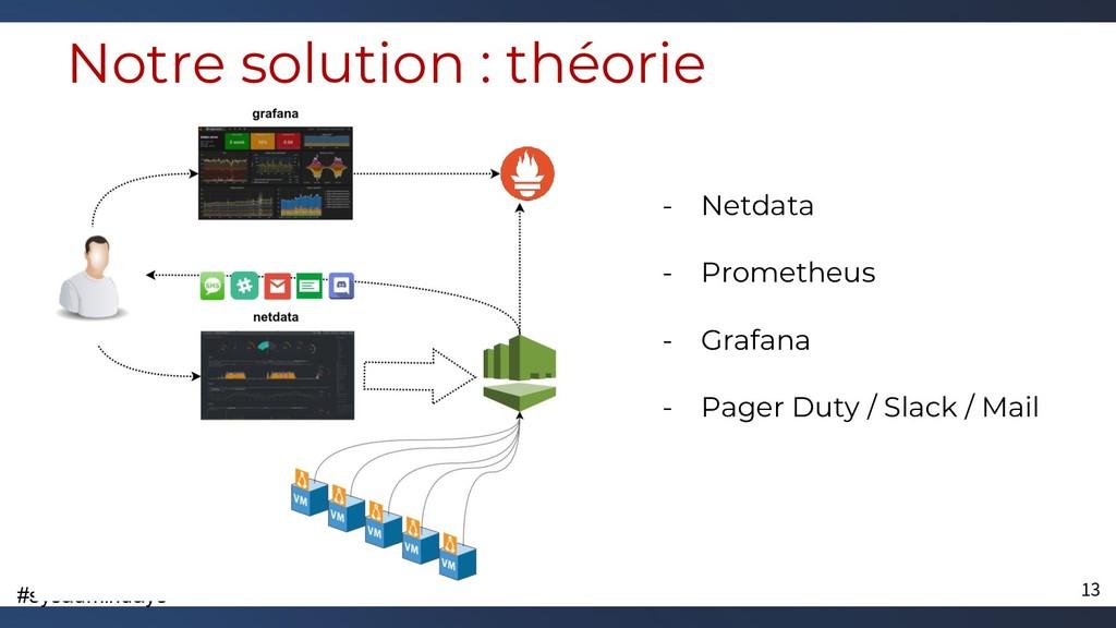 #sysadmindays Notre solution : théorie - Netdat...
