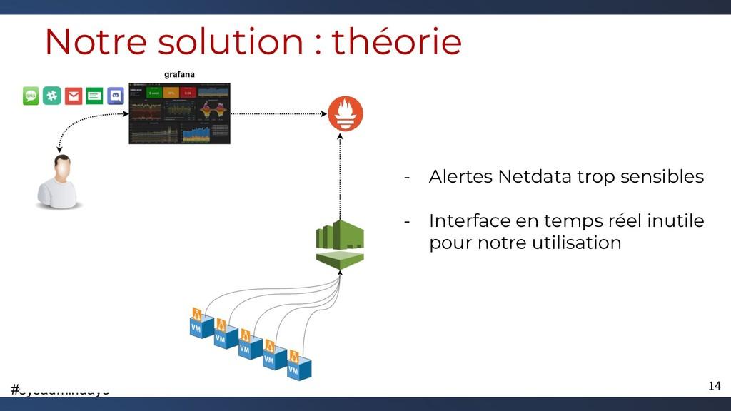 #sysadmindays Notre solution : théorie - Alerte...