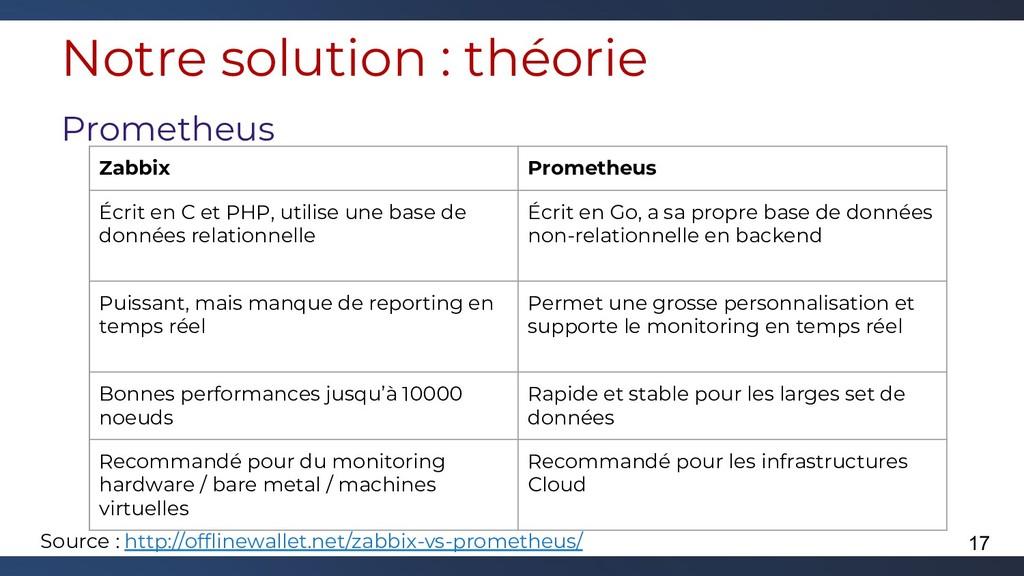 Notre solution : théorie Prometheus Source : ht...