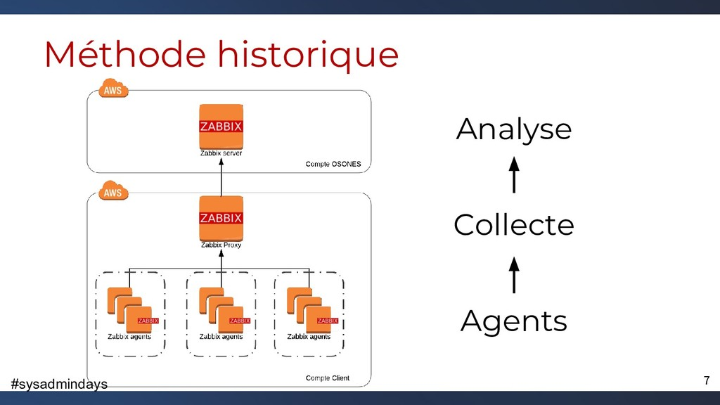 #sysadmindays Méthode historique Agents Collect...