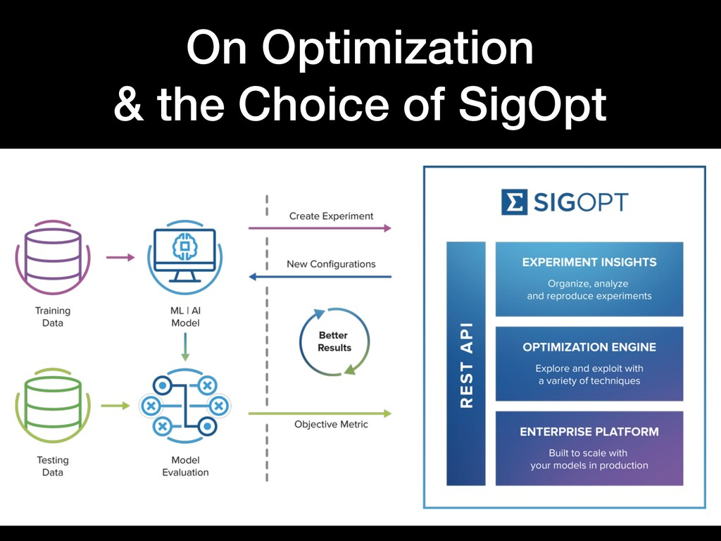 On Optimization & the Choice of SigOpt